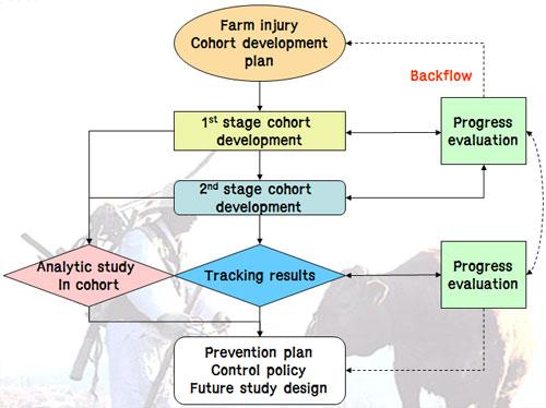 Case controlled study advantages